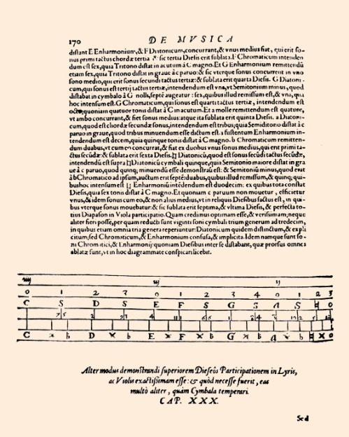 Francisco de Salinas - Musica libri septem