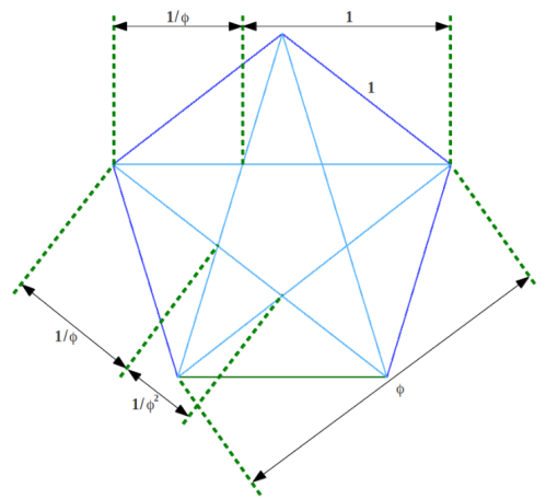GS_La_Proporcion_Aurea_en_el_pentagono_y_el_pentagrama
