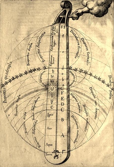 Robert Fludd - Utriusque Cosmi Historia